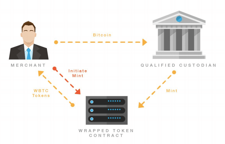 An image depicting how the minting process of WBTC will operate.