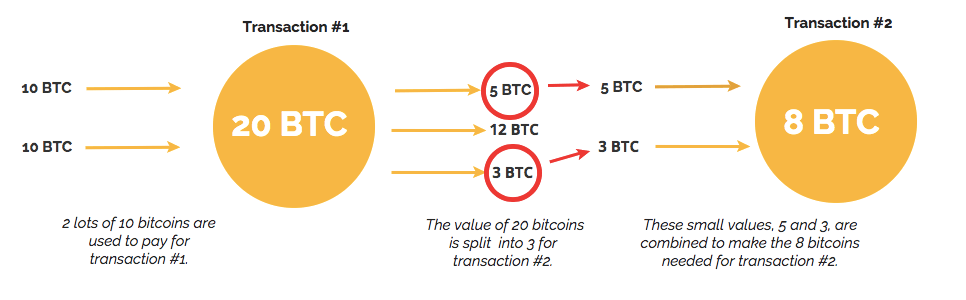 A diagram explaining the process of combining and splitting in Bitcoin within the blockchain.